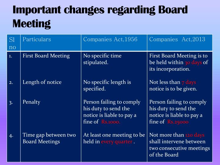 Important changes regarding Board Meeting