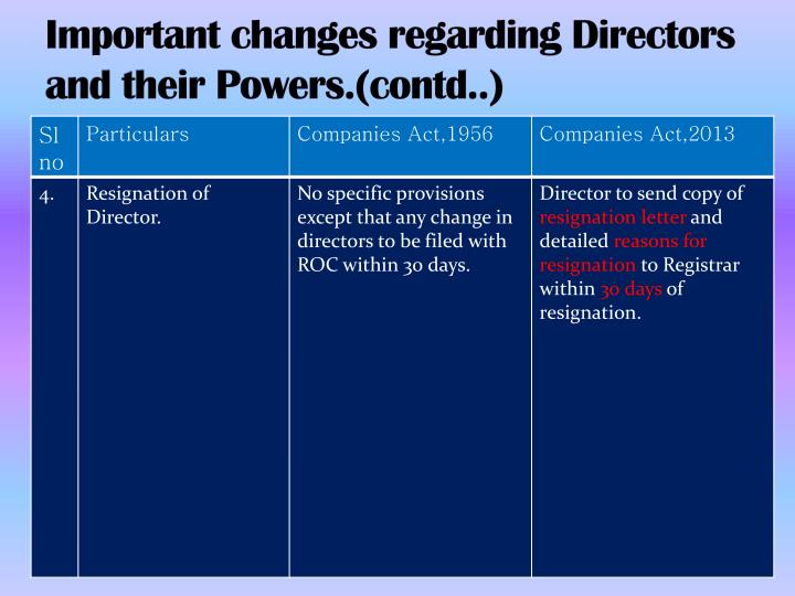 Important changes regarding Directors and their Powers.(contd..)