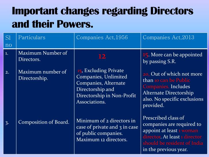 Important changes regarding Directors and their Powers.