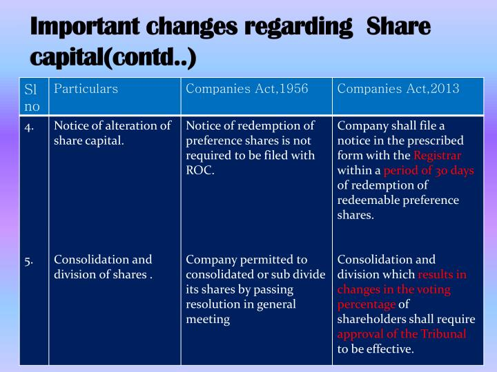 Important changes regarding  Share capital(contd..)