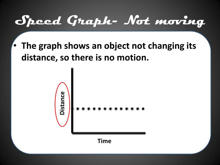 Speed graph not moving