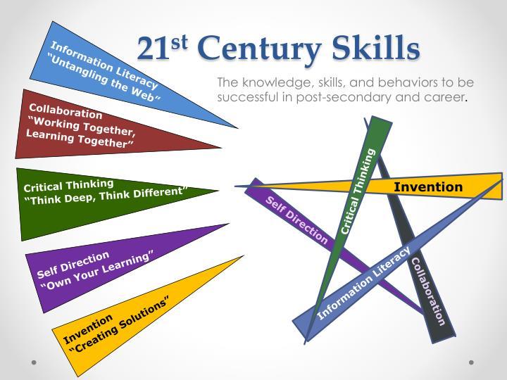 21 century skills Actfl 21st century world languages skills map 2011 web 20 sharing tools: a quick guide documents similar to actfl 21st century skills meet technology infographic.