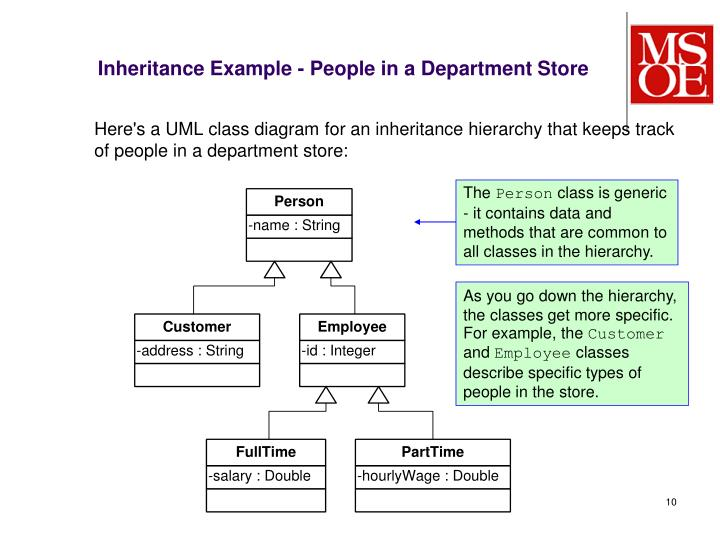 Inheritance Example - People in a Department Store