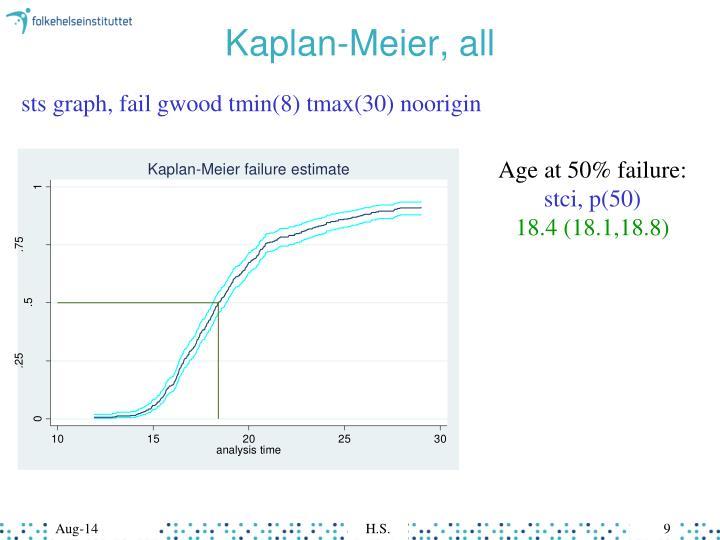 Kaplan-Meier, all