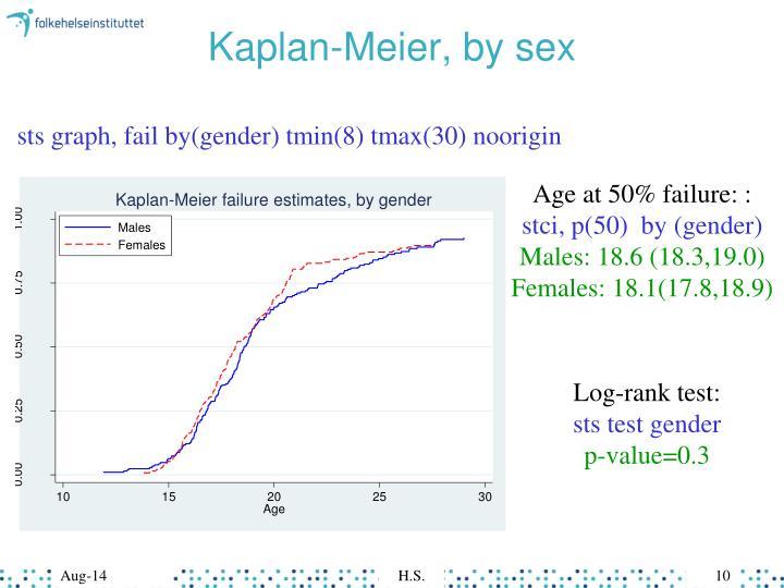 Kaplan-Meier, by sex