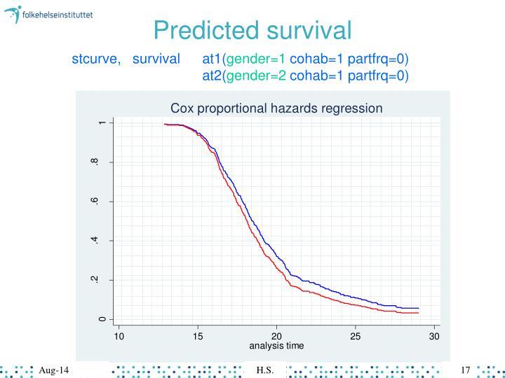 Predicted survival