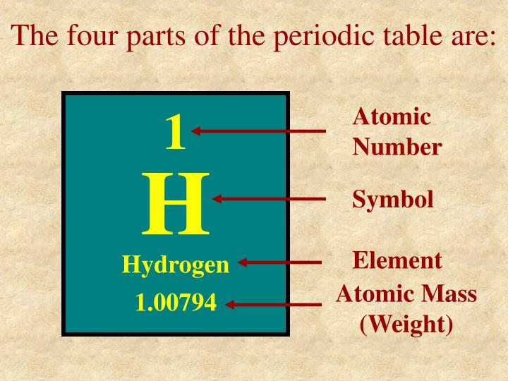 Ppt how to find the number of protons neutrons electrons for the four parts of the periodic table are 1 atomic number urtaz Choice Image