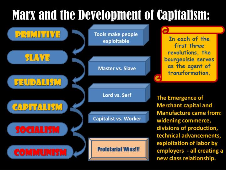 the similarities and differences in the emergence and development of bourgeosie and proletariet Compare and contrast marx's and weber marx believed that the rise of capitalism was based on the historical development of the the proletariat or.