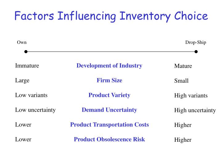 Factors Influencing Inventory Choice