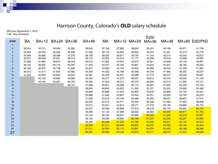 Harrison county co evaluation and compensation system
