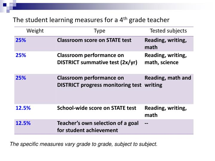 The student learning measures for a 4