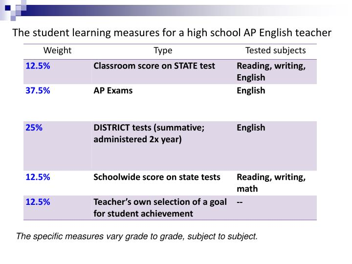 The student learning measures for a high school AP English teacher
