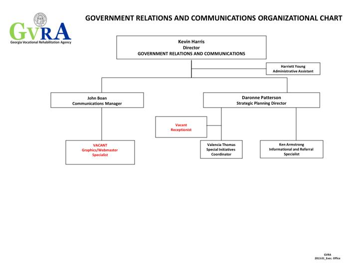 Government relations and communications organizational chart
