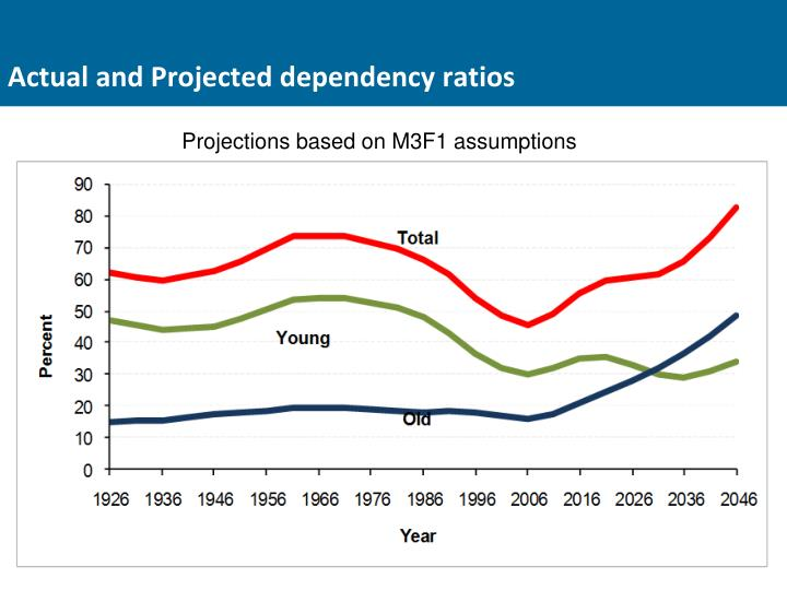 Actual and Projected dependency ratios