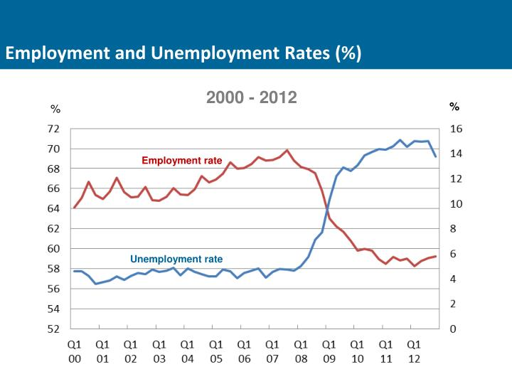 Employment and Unemployment Rates (%)