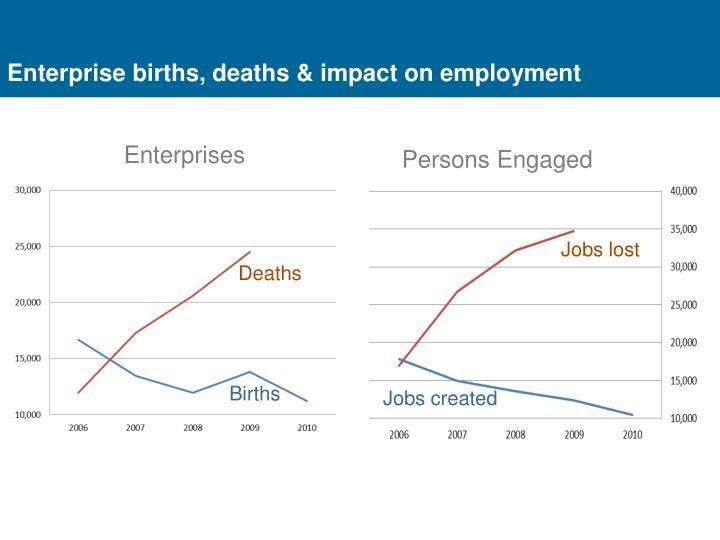 Enterprise births, deaths & impact on employment