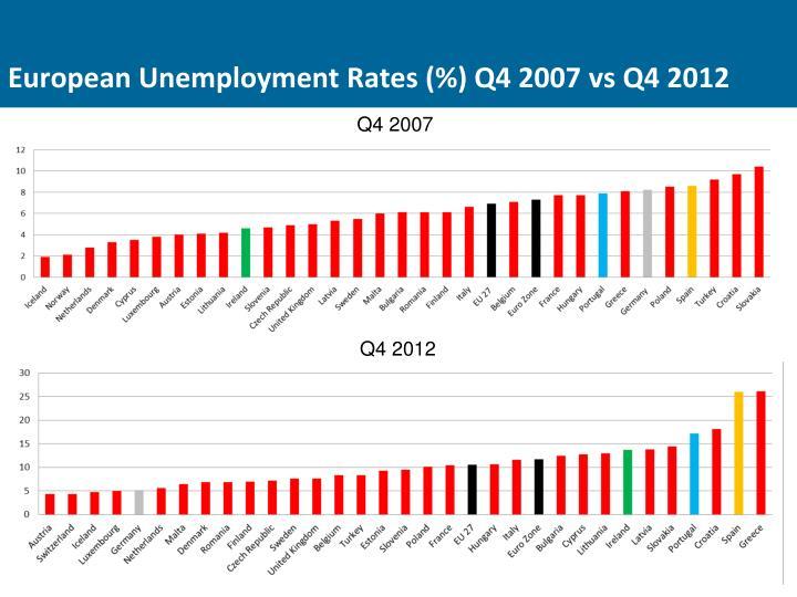 European Unemployment Rates (%) Q4 2007