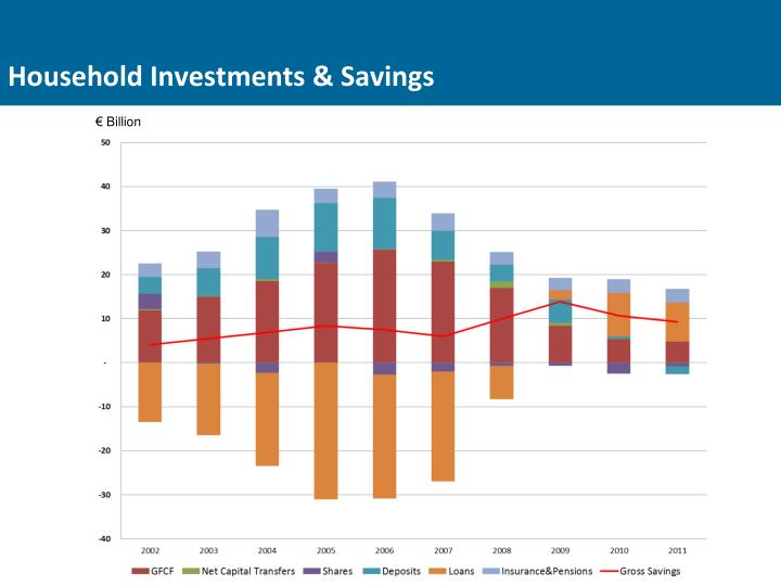 Household Investments & Savings