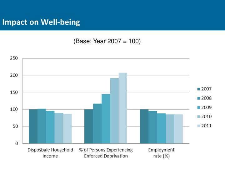 Impact on Well-being