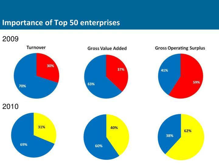 Importance of Top 50 enterprises