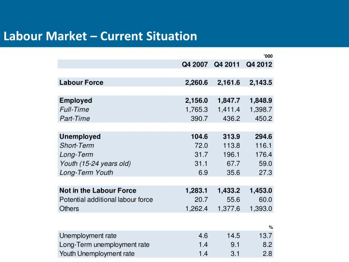 Labour Market – Current Situation