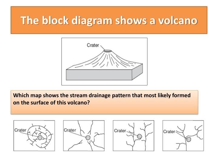 The block diagram shows a volcano