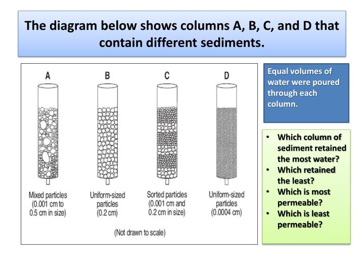 The diagram below shows columns A, B, C, and D that contain different sediments