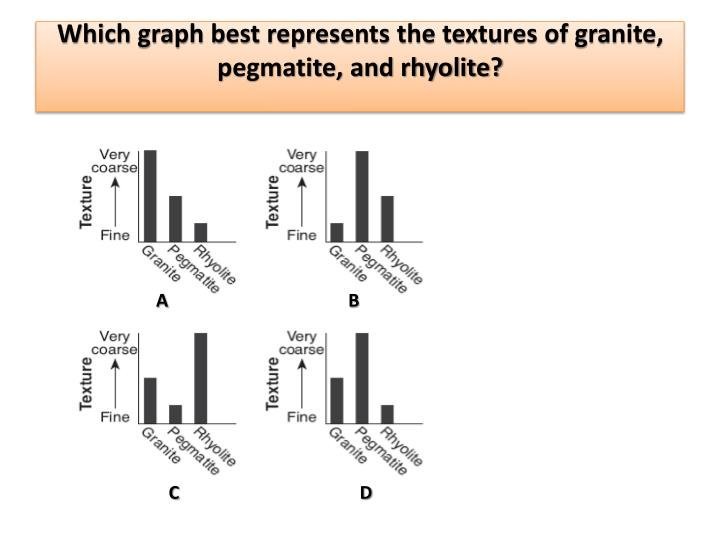 Which graph best represents the textures of granite pegmatite and rhyolite