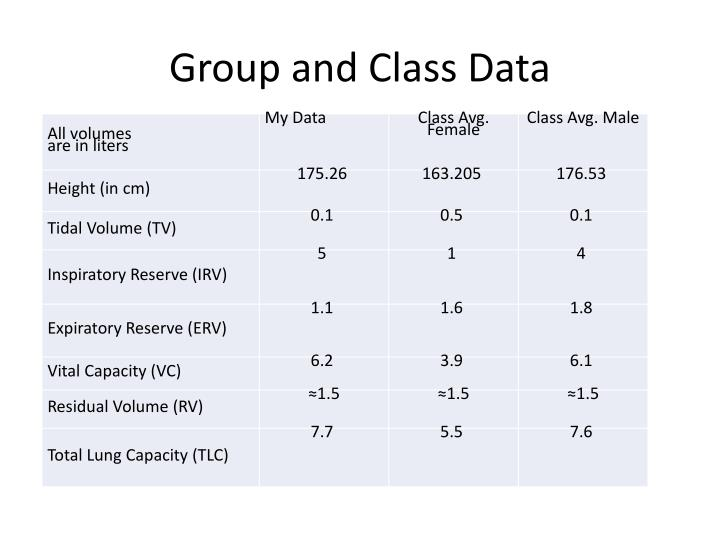 Group and class data