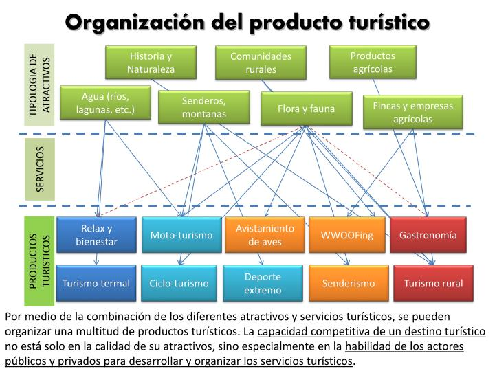 Organización del producto turístico