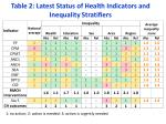 table 2 latest status of health indicators and inequality stratifiers