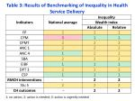table 3 results of benchmarking of inequality in health service delivery