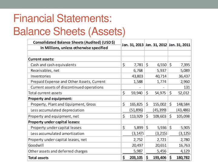 Financial statements balance sheets assets