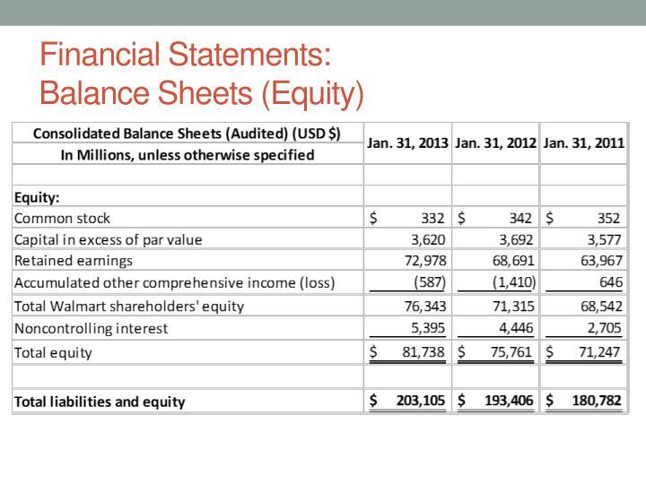 Financial Statements: