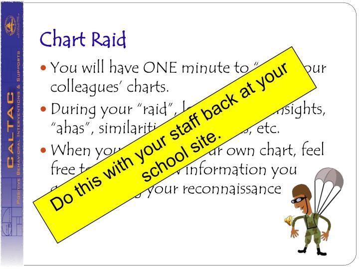 Chart Raid