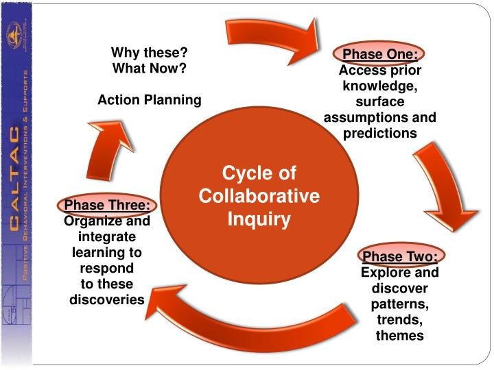 Cycle of Collaborative Inquiry
