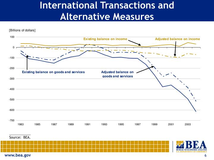 International Transactions and