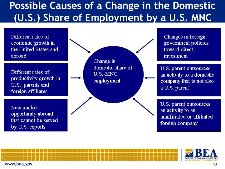 Possible Causes of a Change in the Domestic (U.S.) Share of Employment by a U.S. MNC
