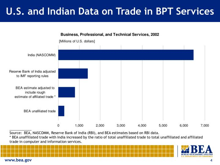 U.S. and Indian Data on Trade in BPT Services