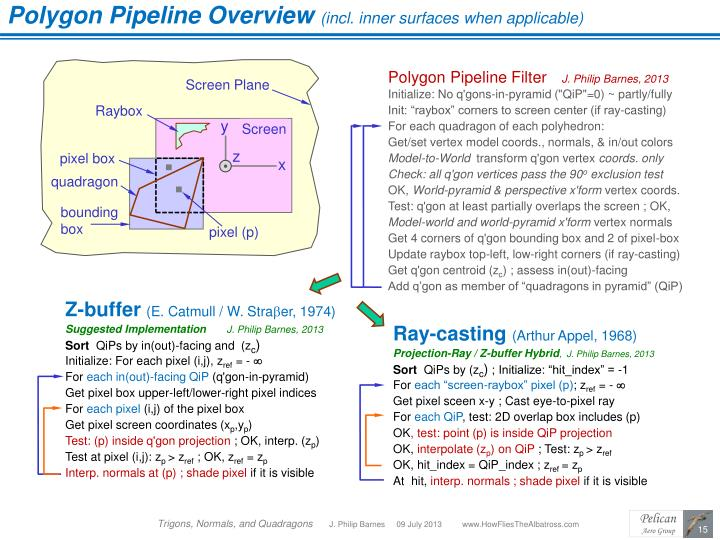 Polygon Pipeline Overview