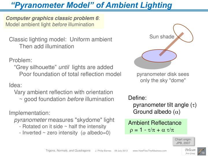 """Pyranometer Model"" of Ambient Lighting"