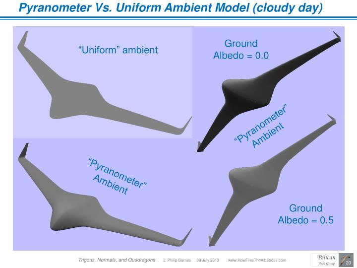 Pyranometer Vs. Uniform Ambient Model (cloudy day)