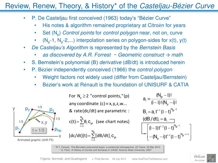 Review, Renew, Theory, & History* of the