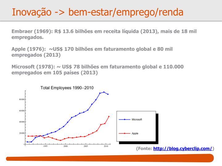 Inovação -> bem-estar/emprego/renda