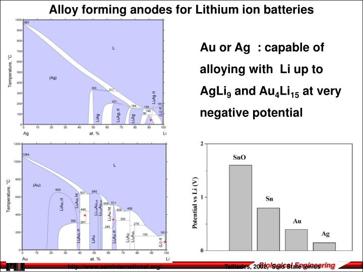 Alloy forming anodes for Lithium ion batteries