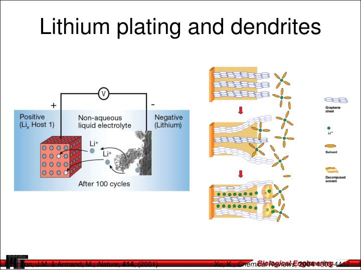 Lithium plating and dendrites