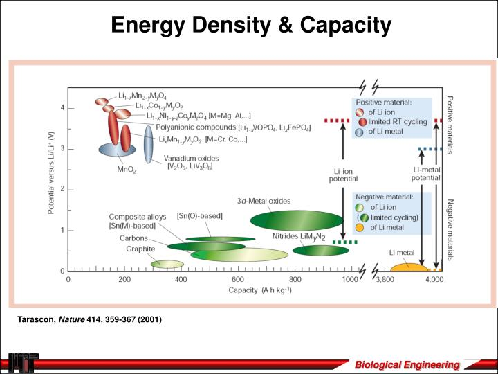 Energy Density & Capacity