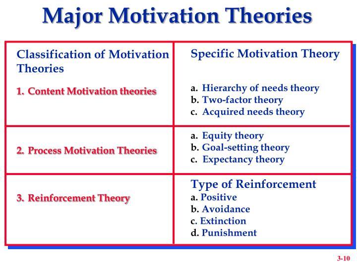 Major Motivation Theories