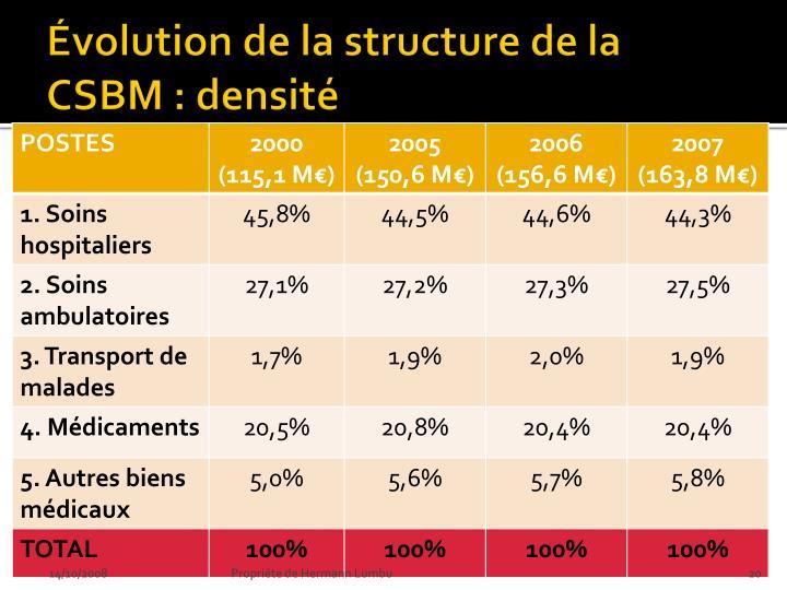Évolution de la structure de la CSBM : densité