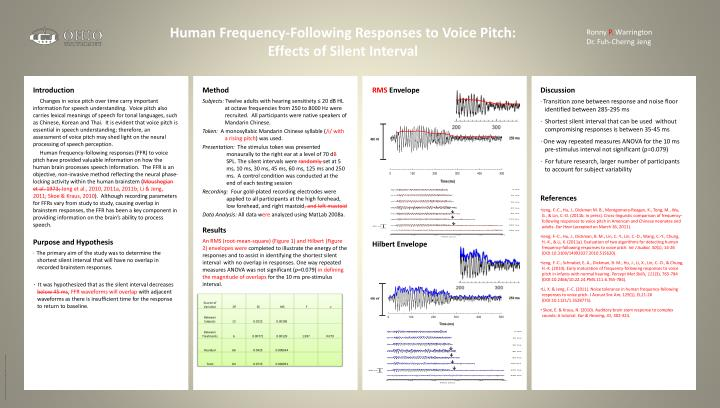 human frequency following responses to voice pitch effects of silent interval n.